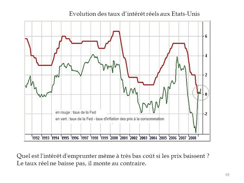 Evolution des taux d'intérêt réels aux Etats-Unis