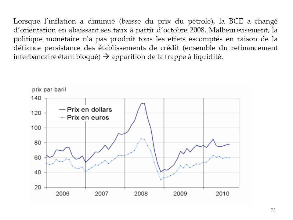 Lorsque l'inflation a diminué (baisse du prix du pétrole), la BCE a changé d'orientation en abaissant ses taux à partir d'octobre 2008.