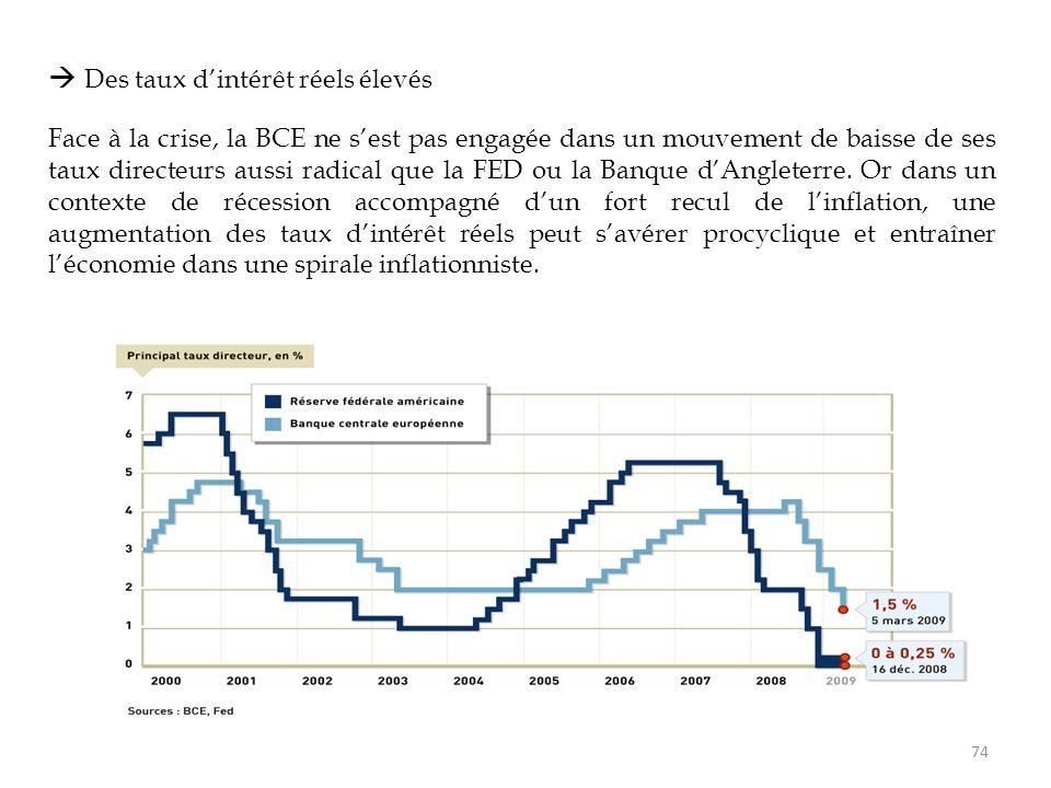  Des taux d'intérêt réels élevés
