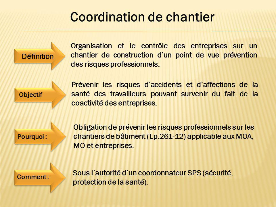 Coordination de chantier du batiment ppt video online for Loi sur les constructions