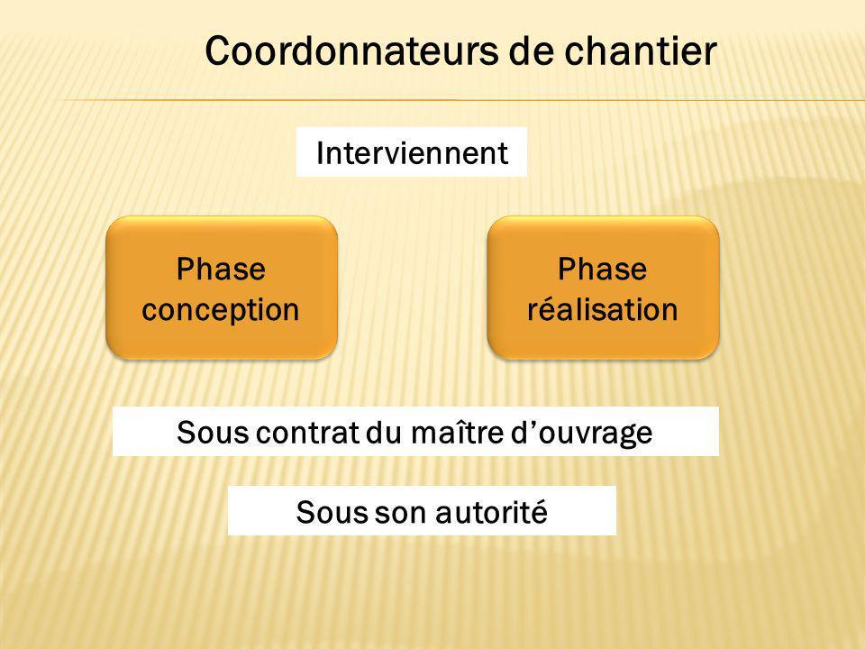 Coordination de chantier du batiment ppt video online for Contrat de maitrise d ouvrage