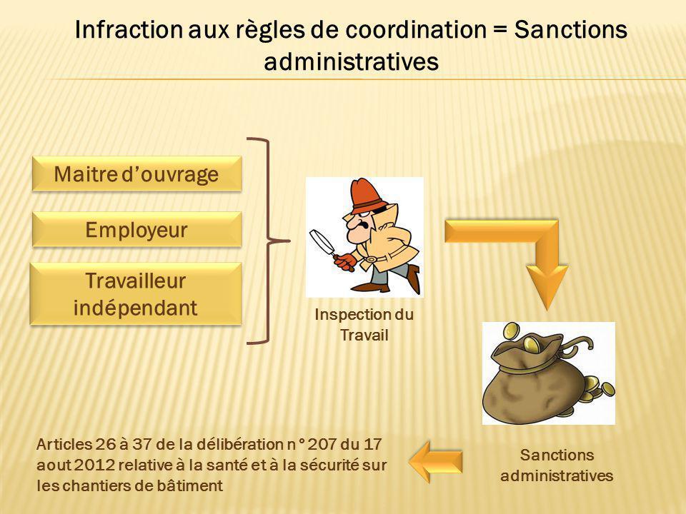 Infraction aux règles de coordination = Sanctions administratives