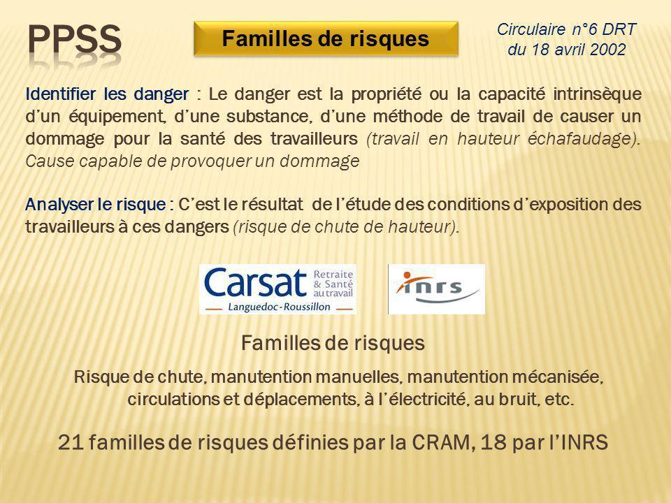 21 familles de risques définies par la CRAM, 18 par l'INRS
