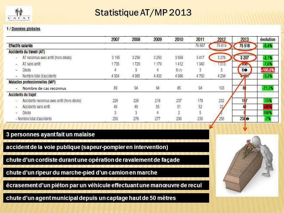 Statistique AT/MP 2013 3 personnes ayant fait un malaise