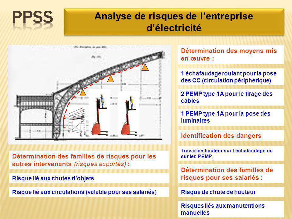 Analyse de risques de l'entreprise d'électricité