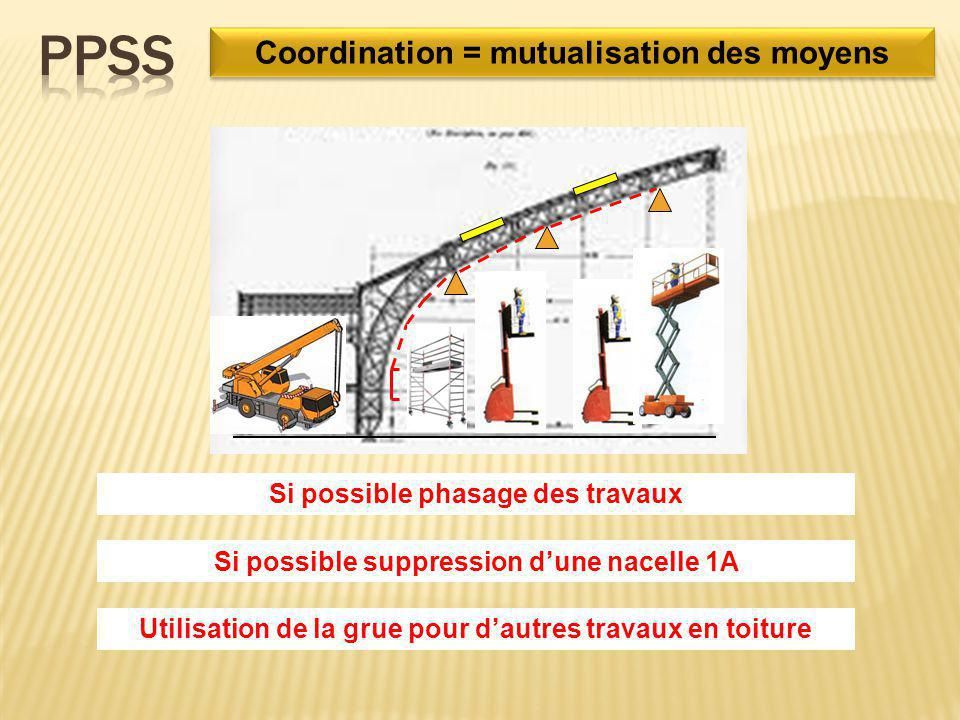 PPSS Coordination = mutualisation des moyens