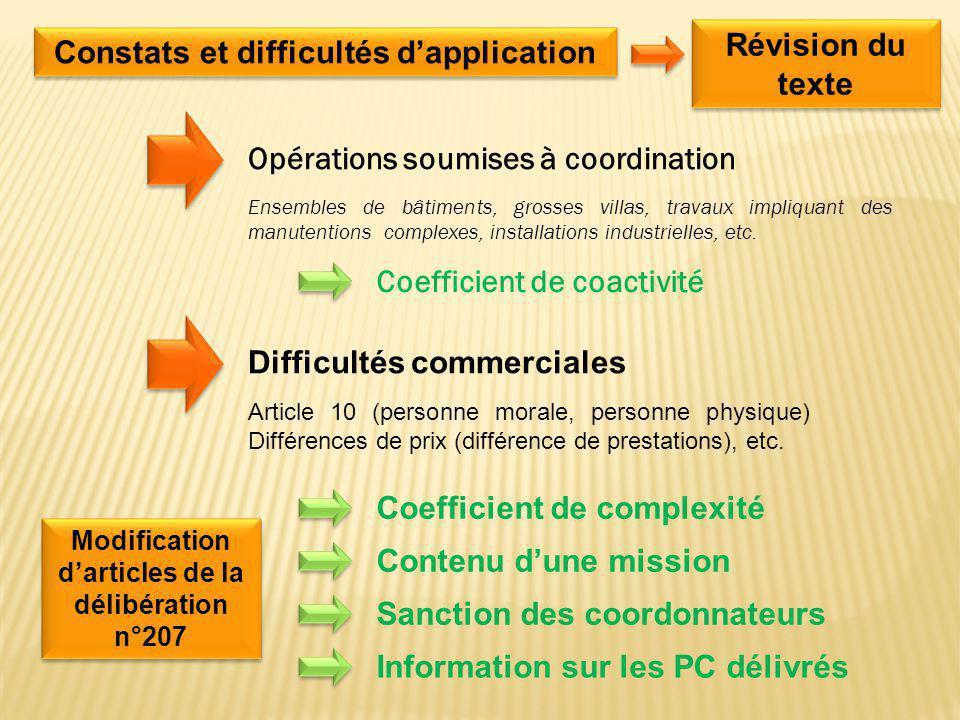 Révision du texte Constats et difficultés d'application