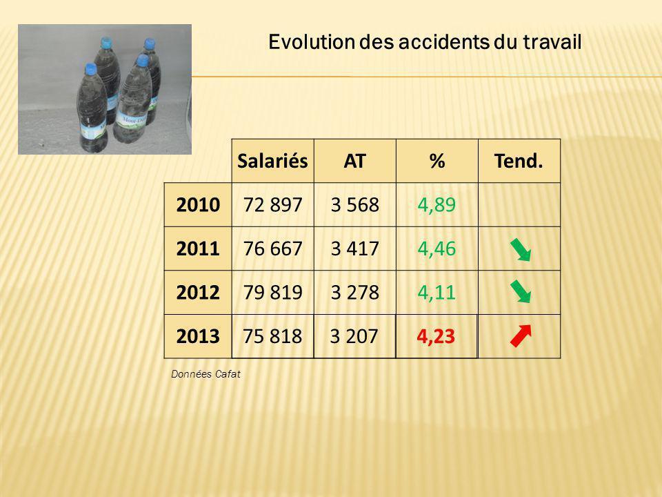 Evolution des accidents du travail