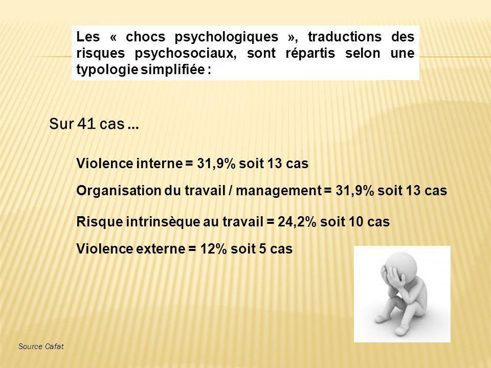 Les « chocs psychologiques », traductions des risques psychosociaux, sont répartis selon une typologie simplifiée :