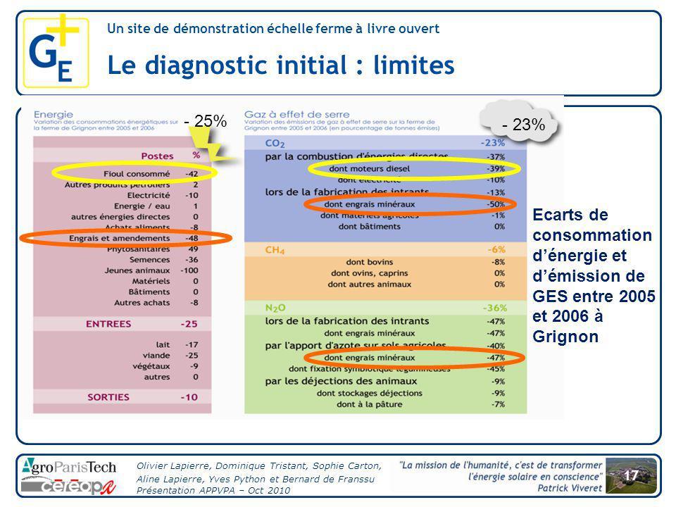 Le diagnostic initial : limites