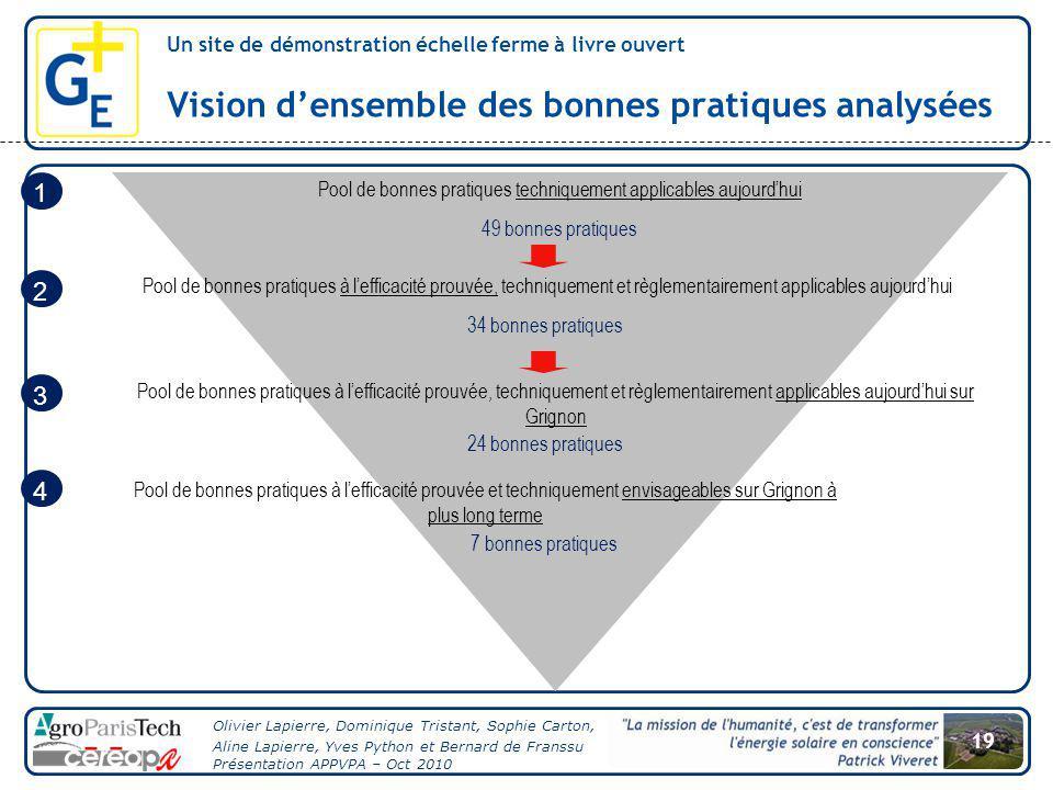 Vision d'ensemble des bonnes pratiques analysées