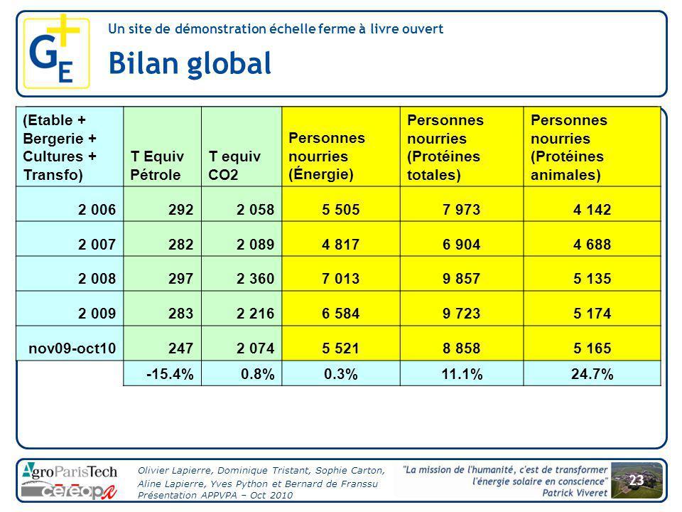 Bilan global (Etable + Bergerie + Cultures + Transfo) T Equiv Pétrole