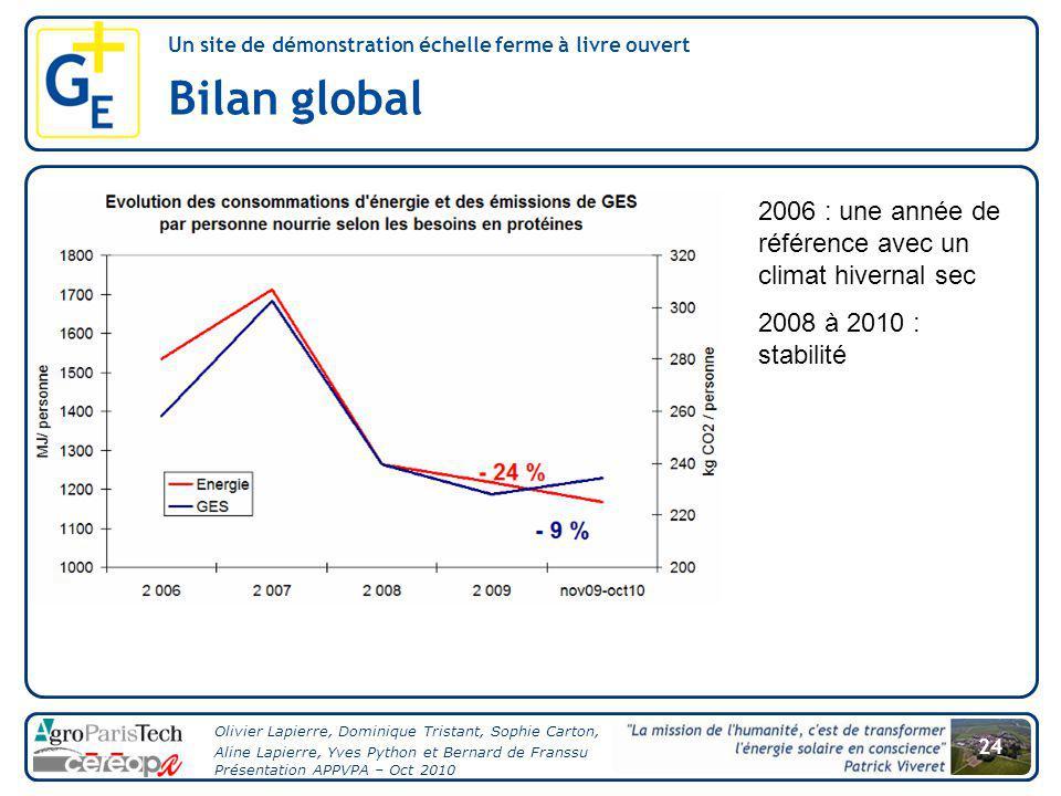 Bilan global 2006 : une année de référence avec un climat hivernal sec
