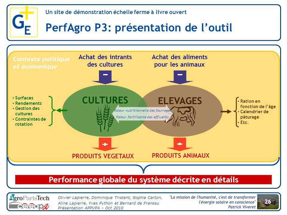 PerfAgro P3: présentation de l'outil