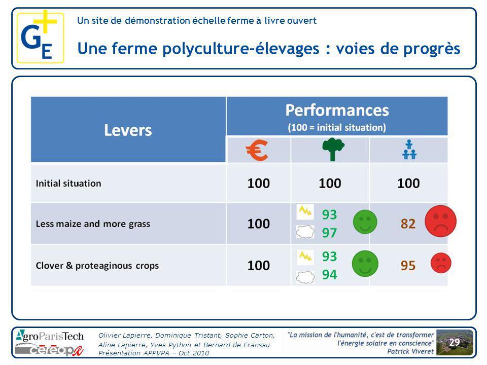 formances (1) Une ferme polyculture-élevages : voies de progrès