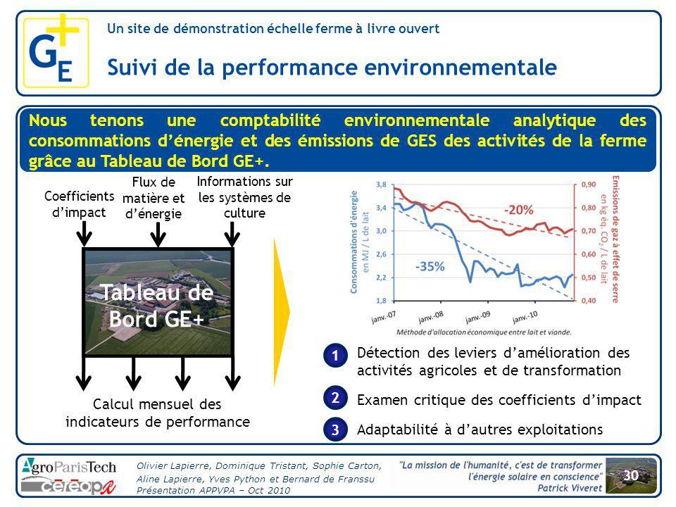 Suivi de la performance environnementale