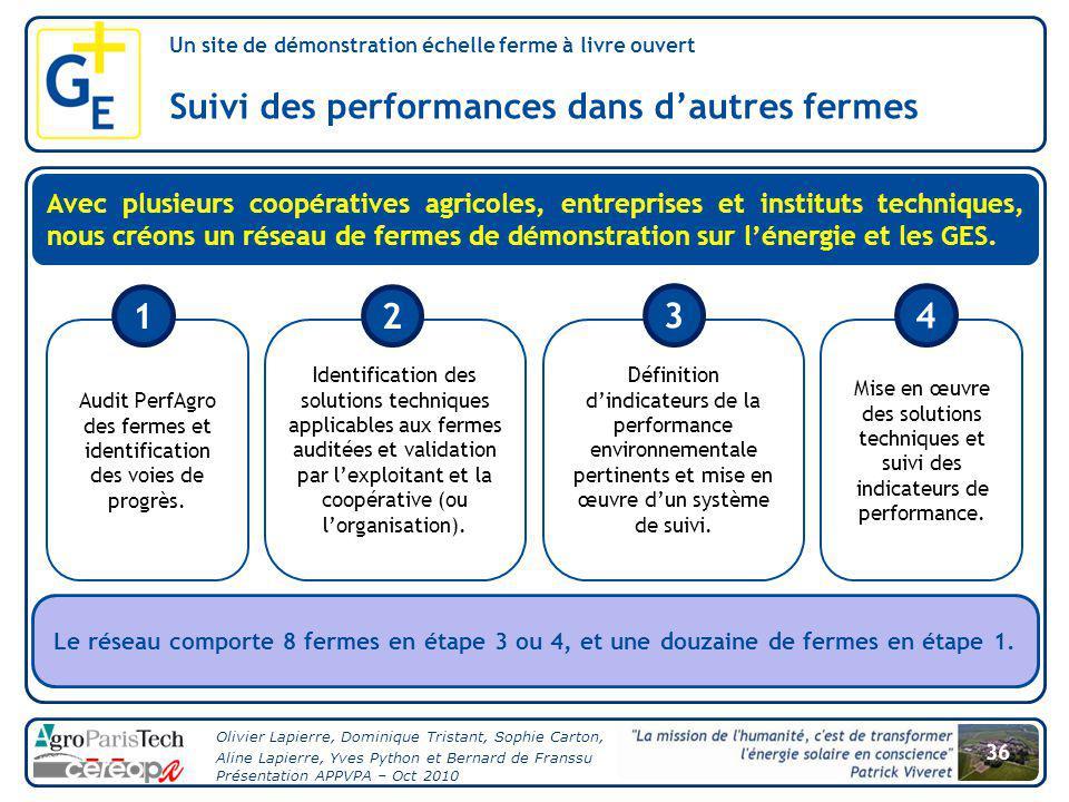 Audit PerfAgro des fermes et identification des voies de progrès.