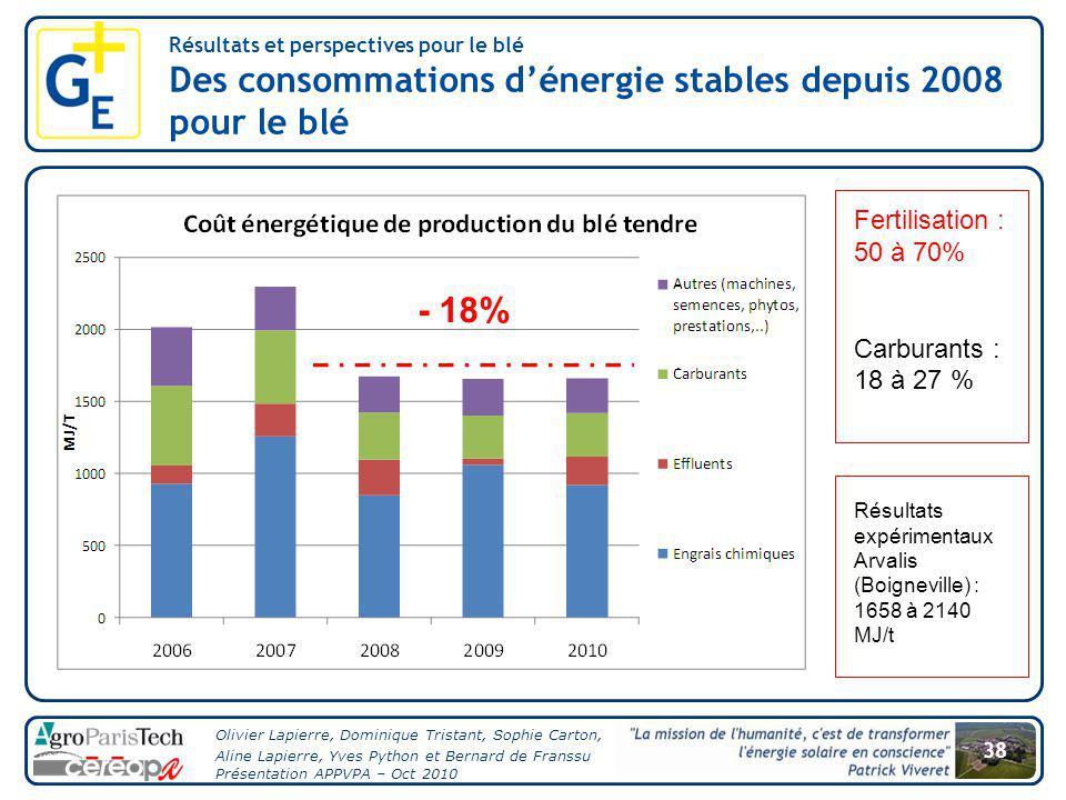 Des consommations d'énergie stables depuis 2008 pour le blé