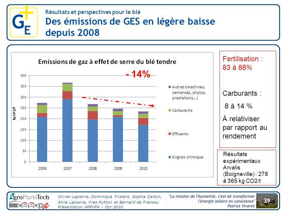 Des émissions de GES en légère baisse depuis 2008