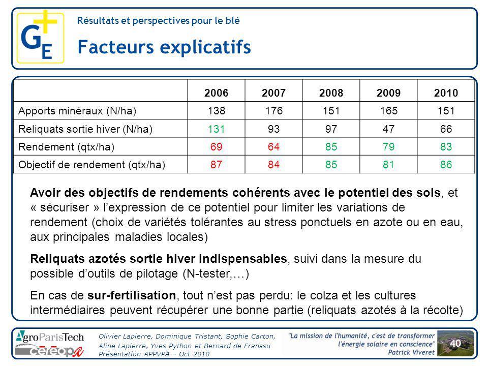 Facteurs explicatifs Résultats et perspectives pour le blé. 2006. 2007. 2008. 2009. 2010. Apports minéraux (N/ha)