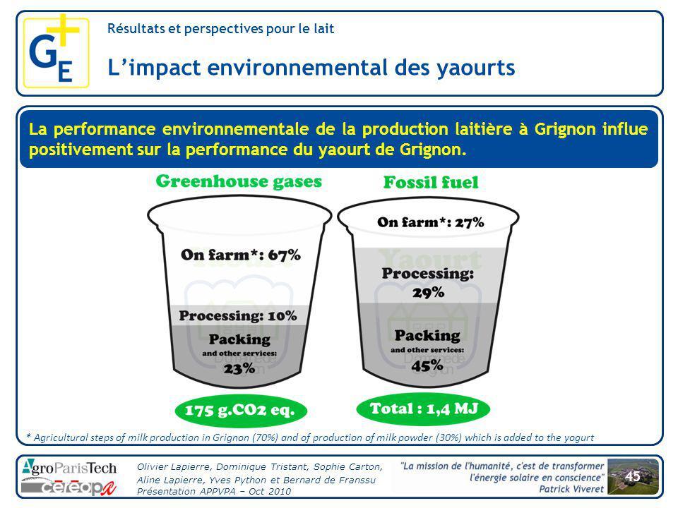 L'impact environnemental des yaourts