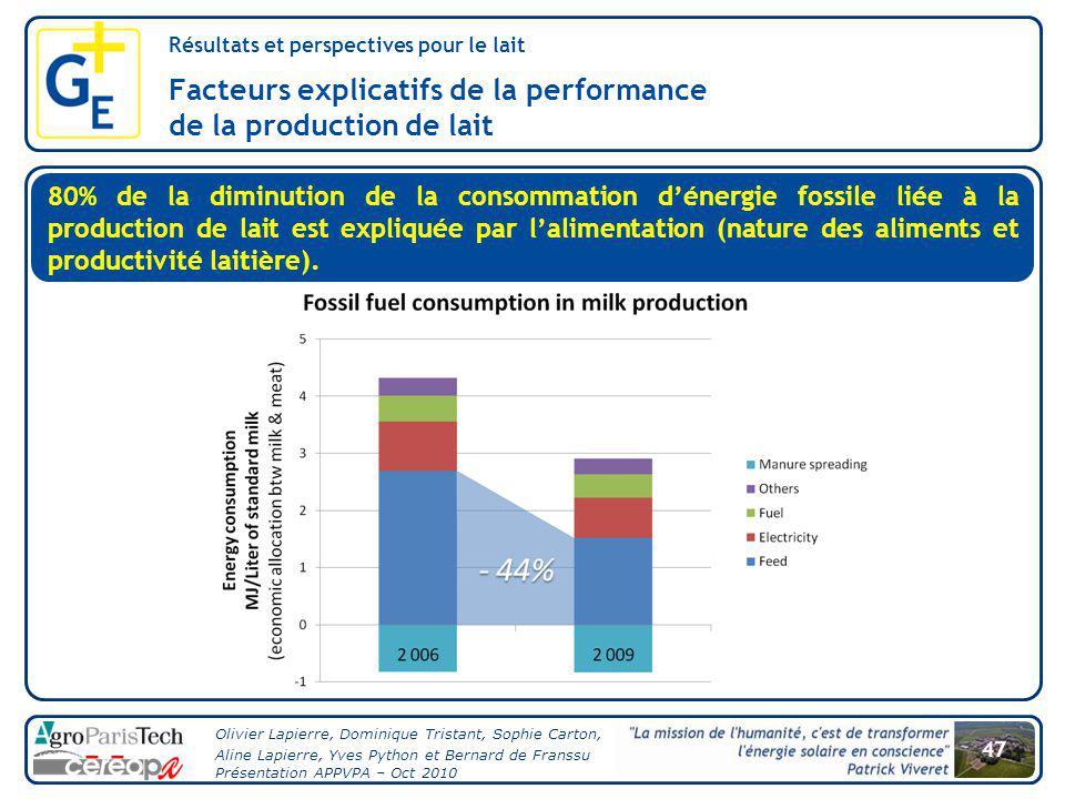 Facteurs explicatifs de la performance de la production de lait