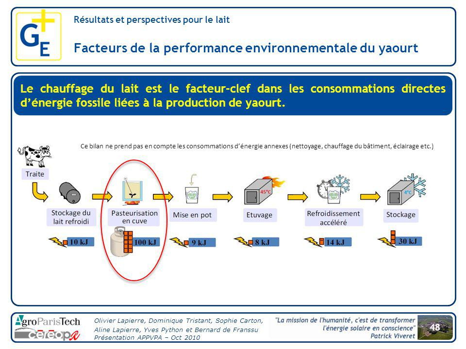 Facteurs de la performance environnementale du yaourt