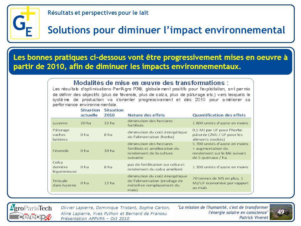 Solutions pour diminuer l'impact environnemental