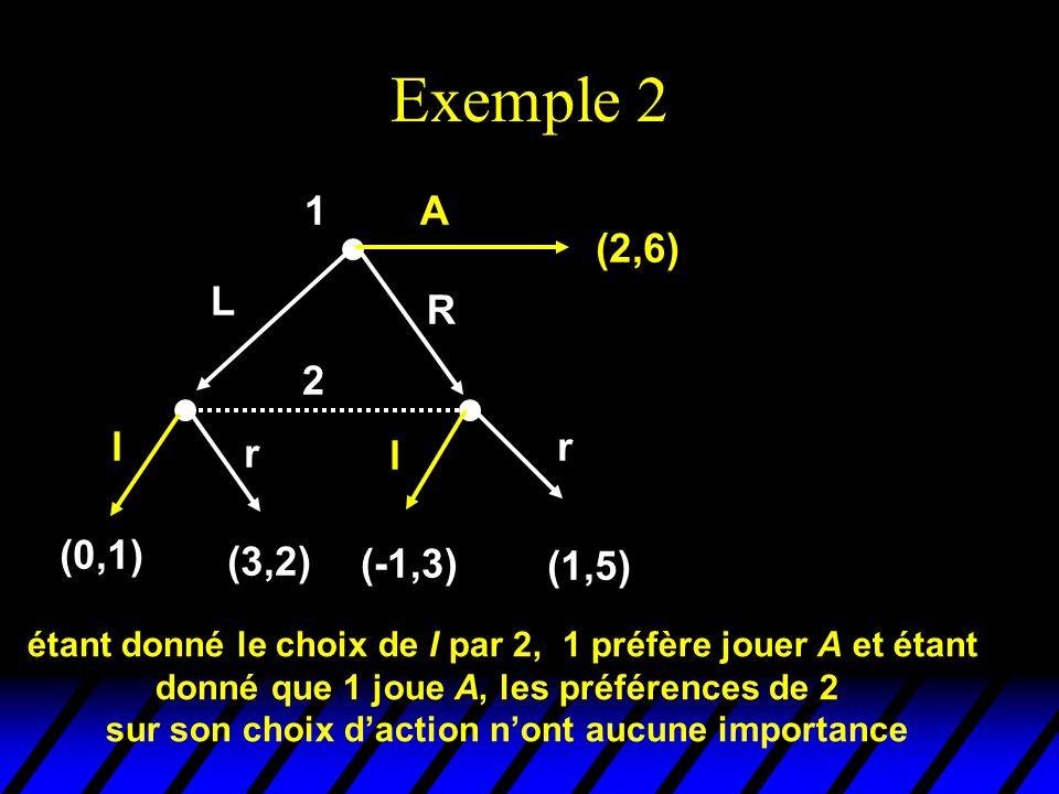 Exemple 2 1 A (2,6) L R 2 l r r l (0,1) (3,2) (-1,3) (1,5)
