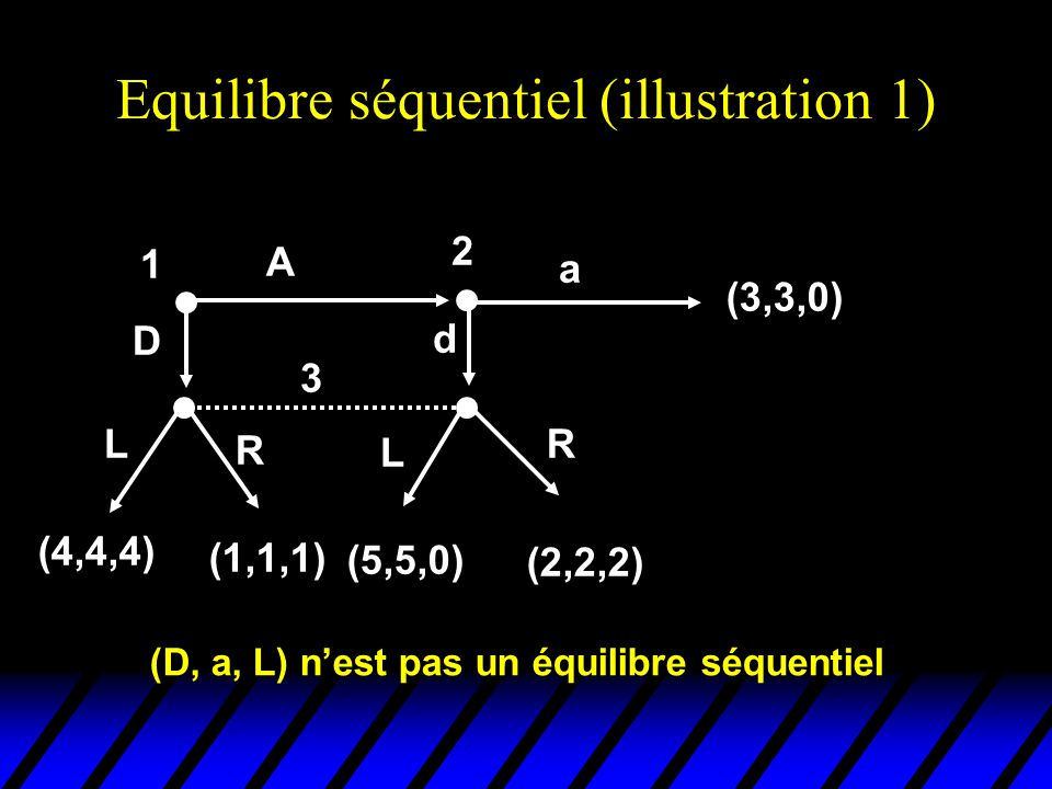 Equilibre séquentiel (illustration 1)