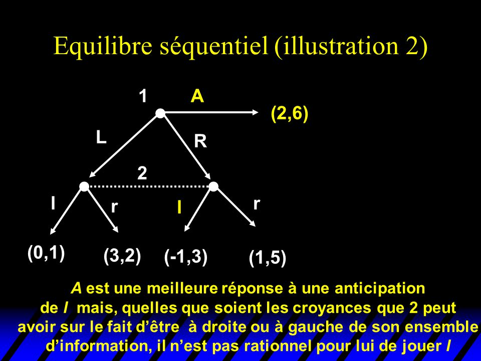 Equilibre séquentiel (illustration 2)
