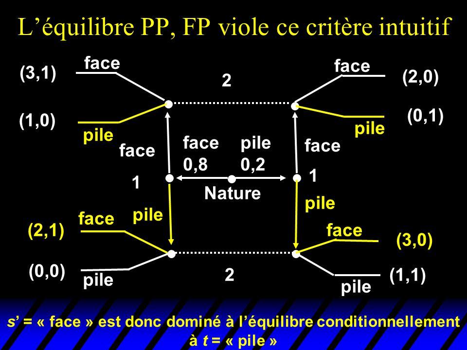 L'équilibre PP, FP viole ce critère intuitif