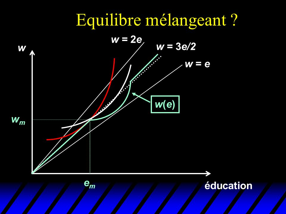 Equilibre mélangeant w = 2e w w = 3e/2 w = e w(e) wm em éducation