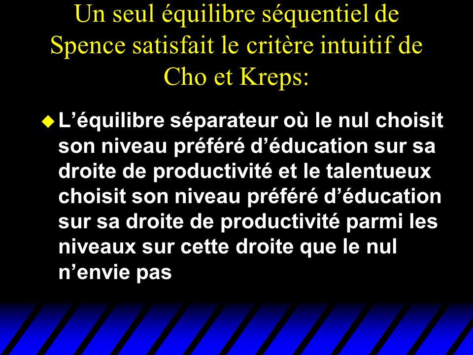 Un seul équilibre séquentiel de Spence satisfait le critère intuitif de Cho et Kreps: