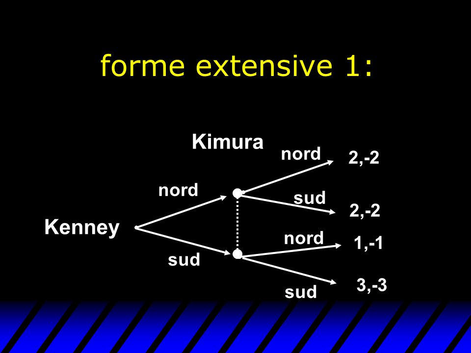 forme extensive 1: Kimura Kenney nord 2,-2 nord sud 2,-2 nord 1,-1 sud