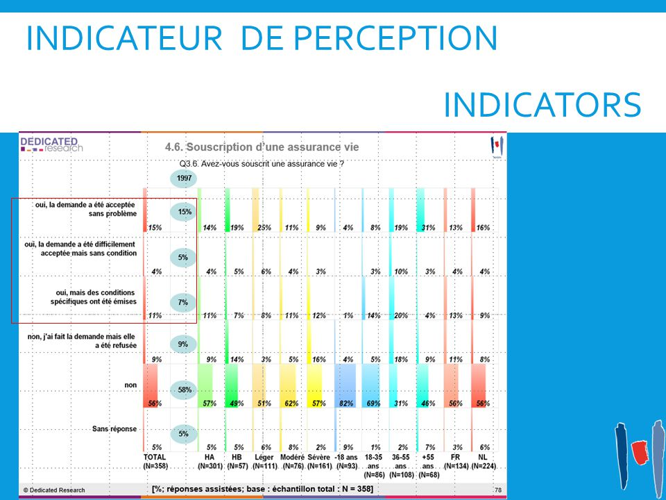 Indicateur de perception