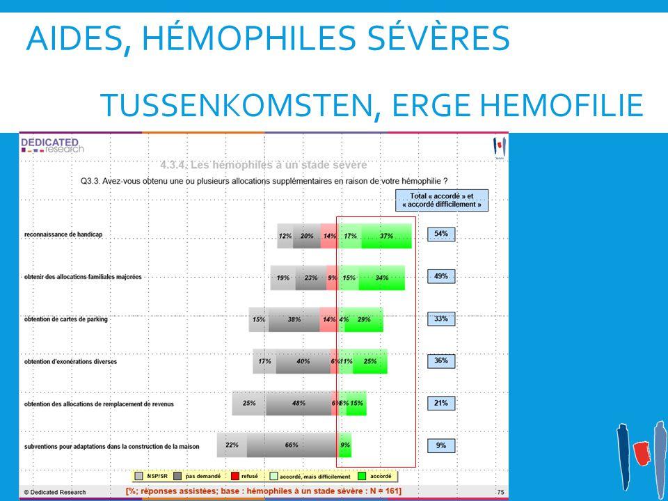 Aides, hémophiles sévères