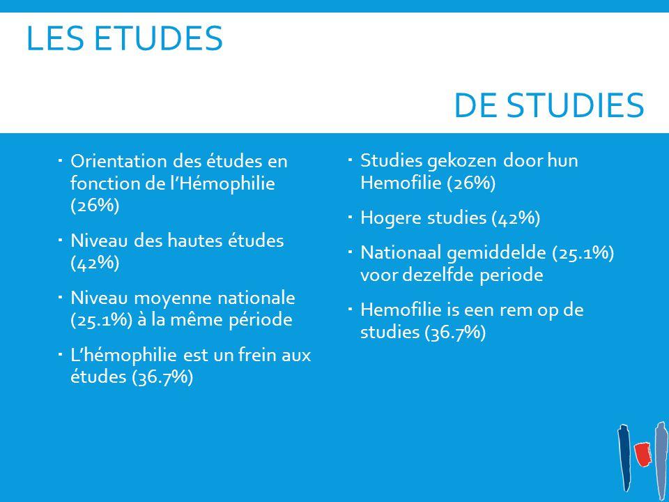 LeS Etudes De studies. Orientation des études en fonction de l'Hémophilie (26%) Niveau des hautes études (42%)