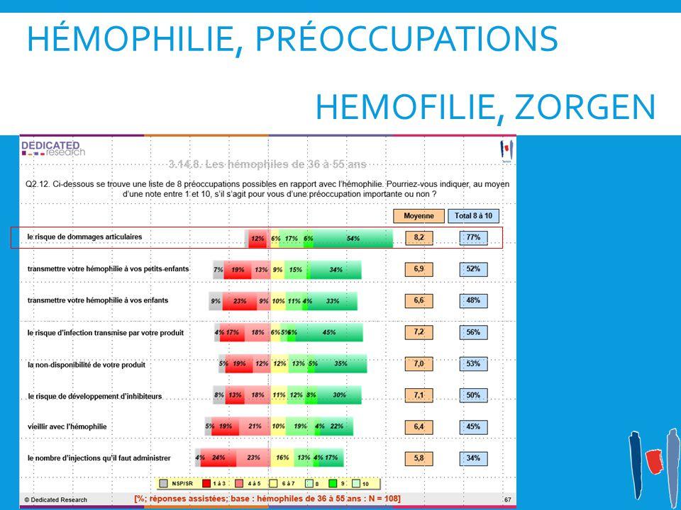Hémophilie, préoccupations
