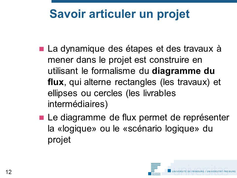 Savoir articuler un projet
