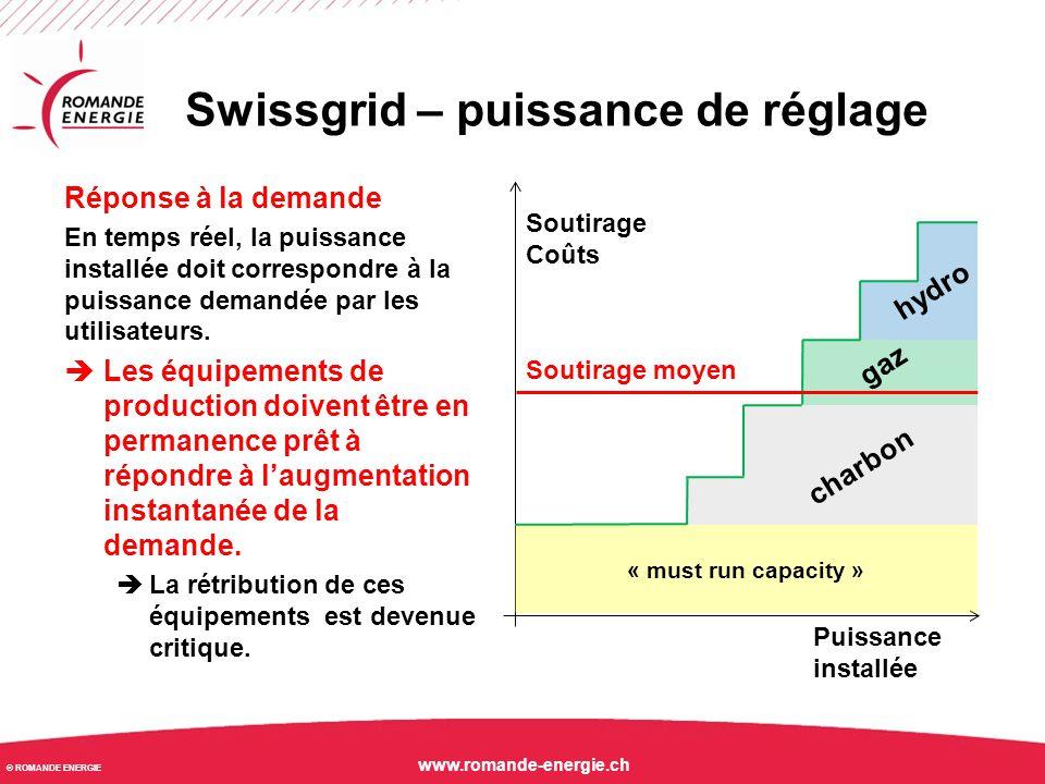 Swissgrid – puissance de réglage