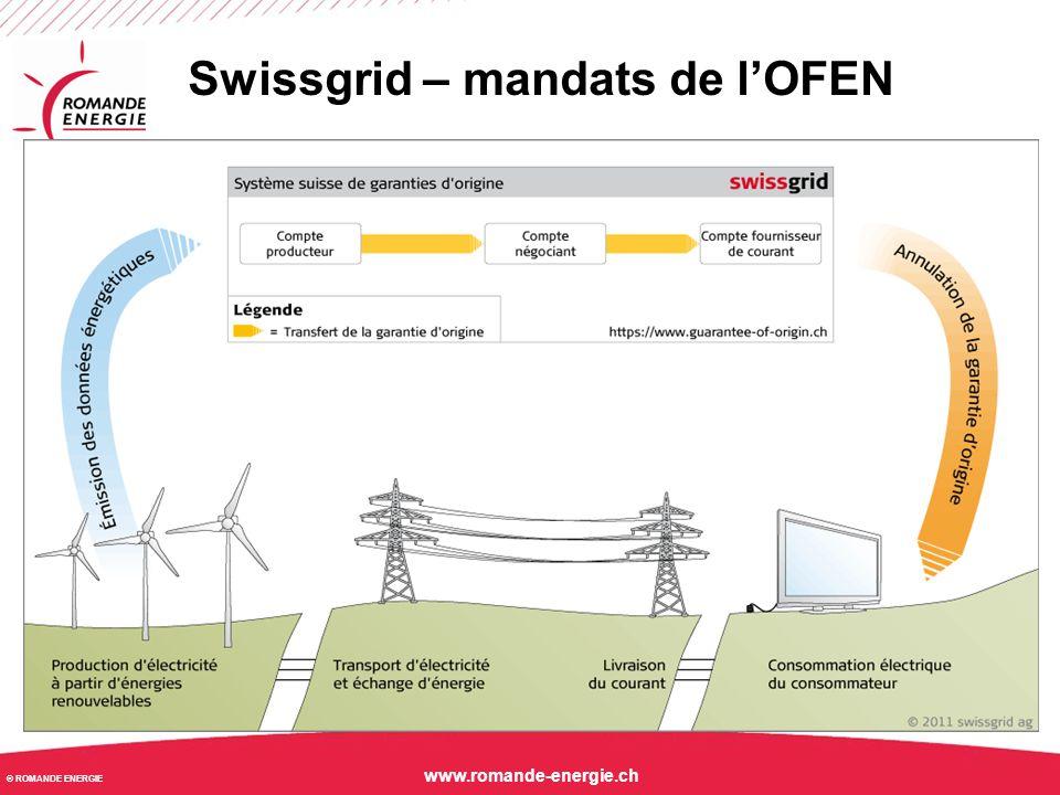 Swissgrid – mandats de l'OFEN