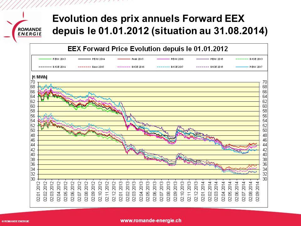 Evolution des prix annuels Forward EEX depuis le 01. 01