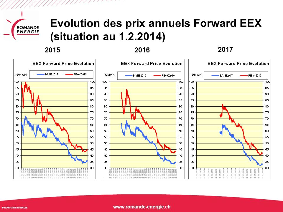 Evolution des prix annuels Forward EEX (situation au 1.2.2014)