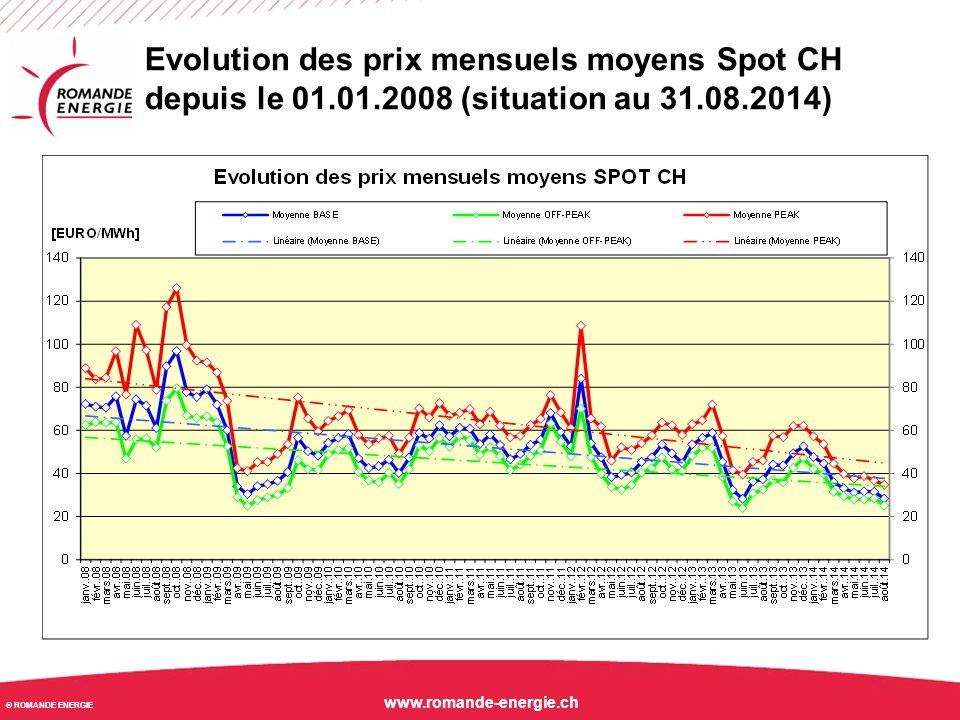 Evolution des prix mensuels moyens Spot CH depuis le 01. 01