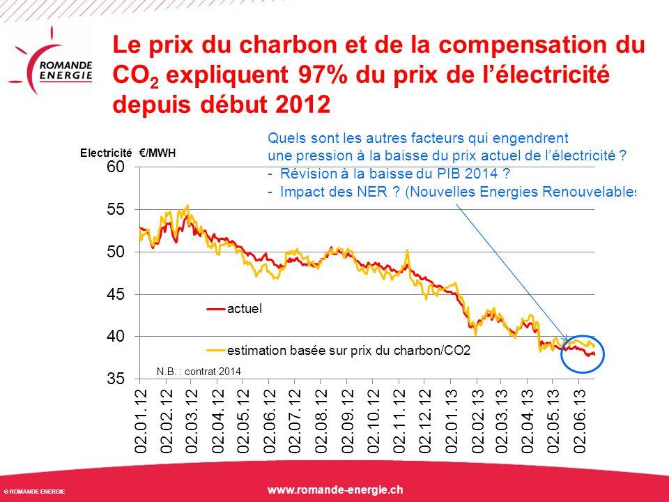 Le prix du charbon et de la compensation du CO2 expliquent 97% du prix de l'électricité depuis début 2012