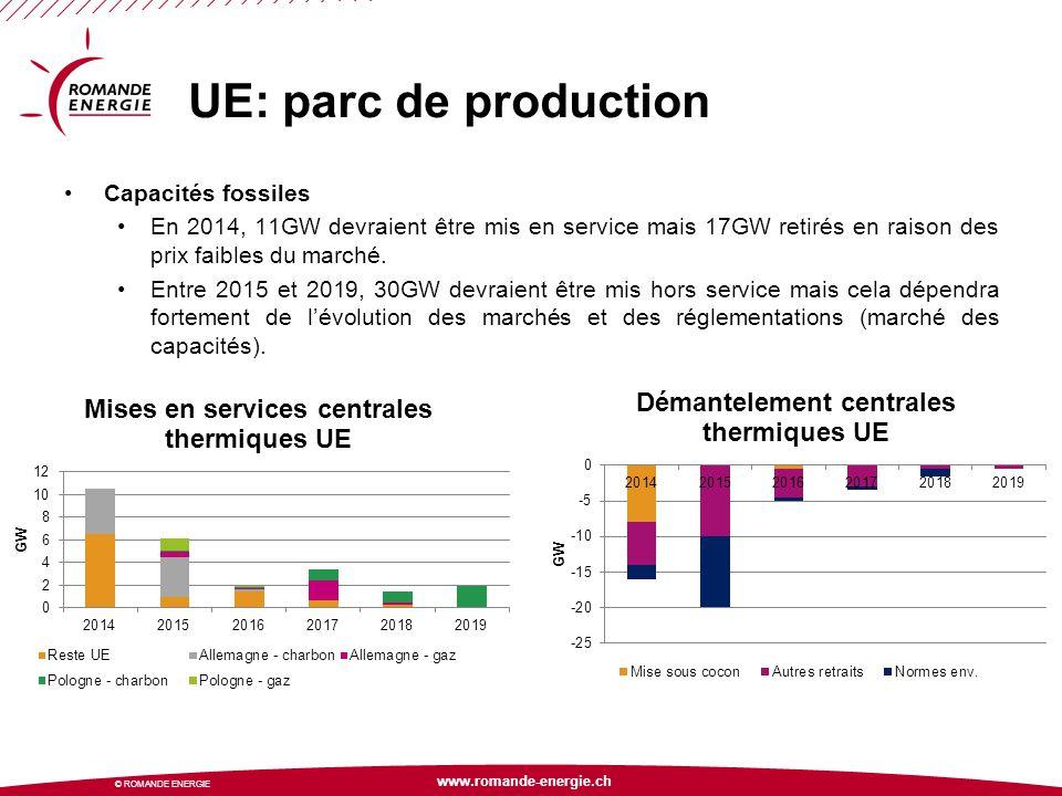 UE: parc de production Capacités fossiles