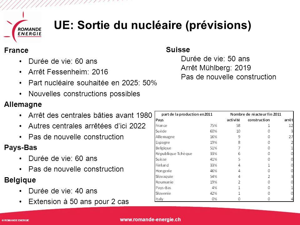 UE: Sortie du nucléaire (prévisions)