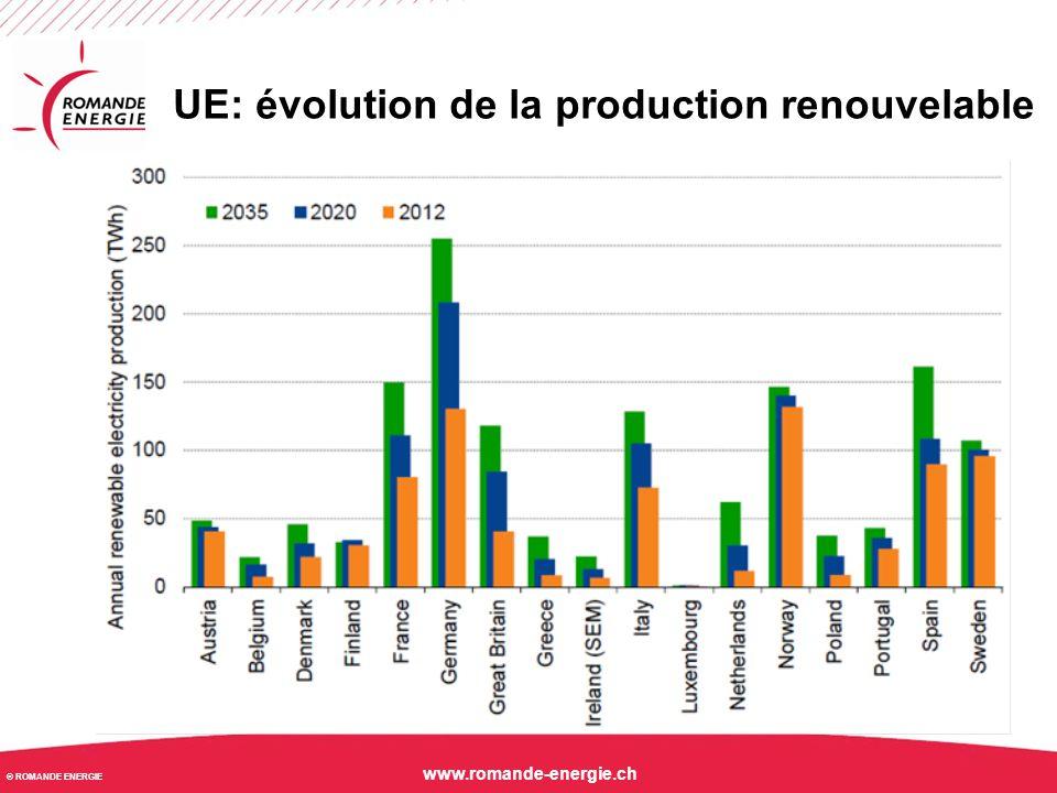 UE: évolution de la production renouvelable