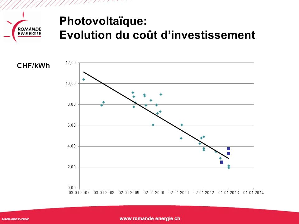 Evolution du coût d'investissement